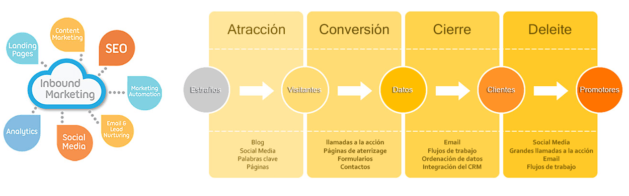 cómo atraer clientes con inbound marketing